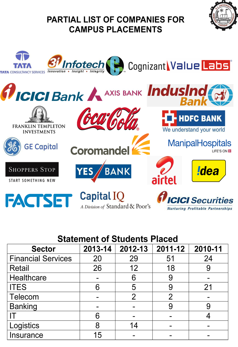 Welcome to dept of klubs klef partial list of companies where our mba students are placed through campus recruitment baditri Images
