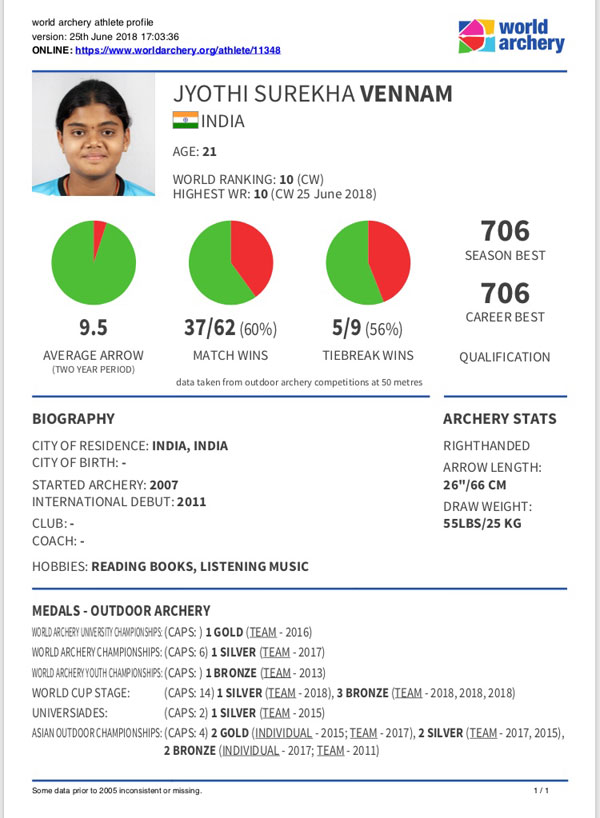 Ms. Vennam Jyothi Surekha for securing world's 10th Rank in archery compound women category